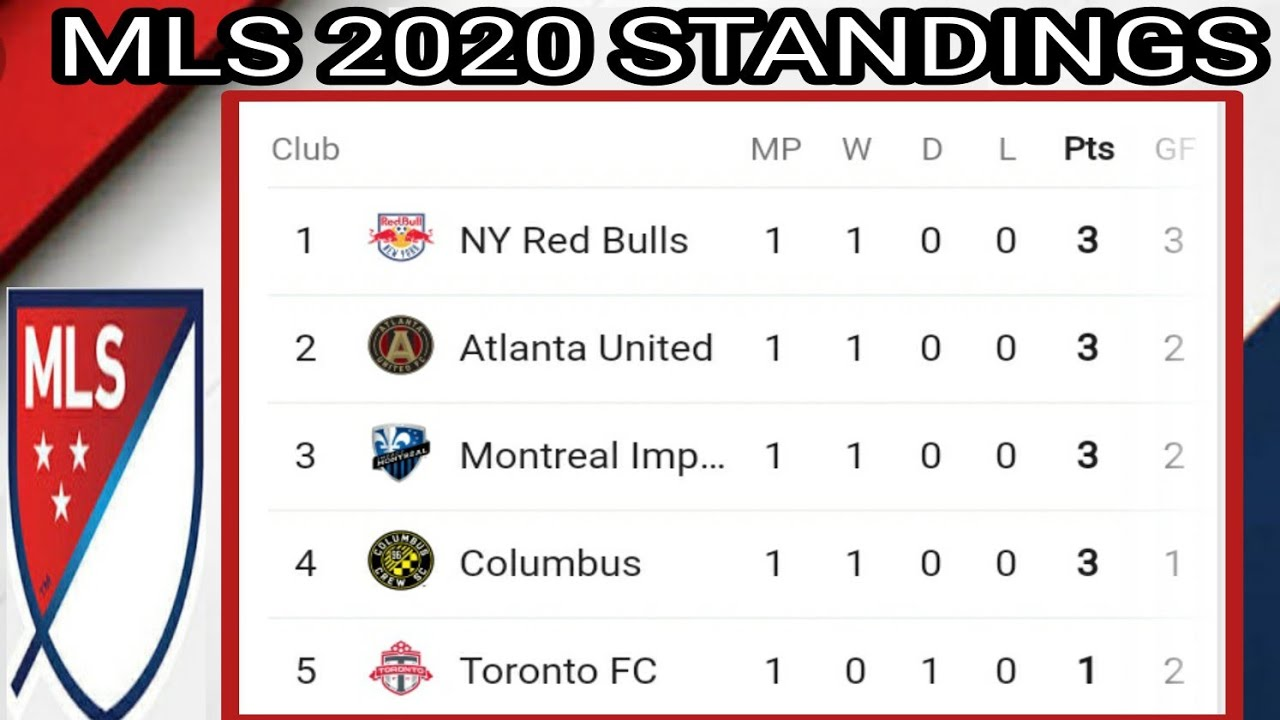 MLS 2020 STANDINGS ; Highlights ; Points table ; Major league Soccer 2020 results