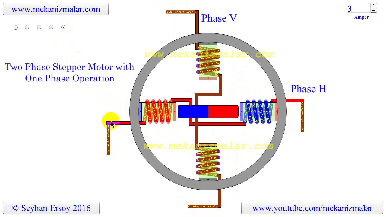 Two phase stepper motor with one phase operation youtube for How does a stepper motor work