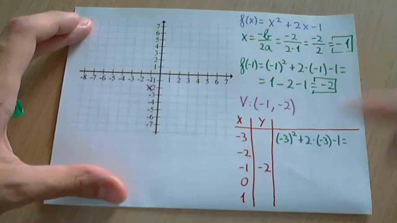 Representación gràfica y tabla de valores de funciones cuadráticas o ...