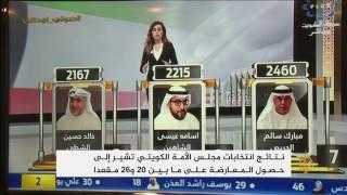 انتخابات الكويت أظهرت رغبة الناخبين في التغيير