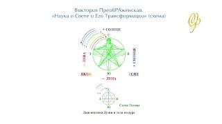 Виктория ПреобРАженская: «ЧелоВек — это великий Символ и Знак»
