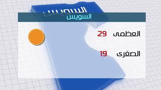 درجات الحرارة المتوقعة اليوم الإثنين 15/10/2018