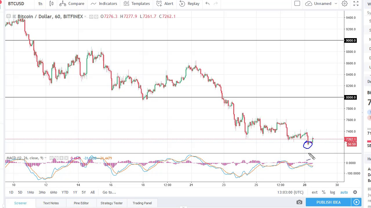 Bitcoin Btc Usd Technical Ysis May 29 2018 By Fxempire