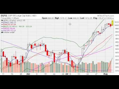 MarketTamer.com:  NASDAQ Sell Signal Canceled?