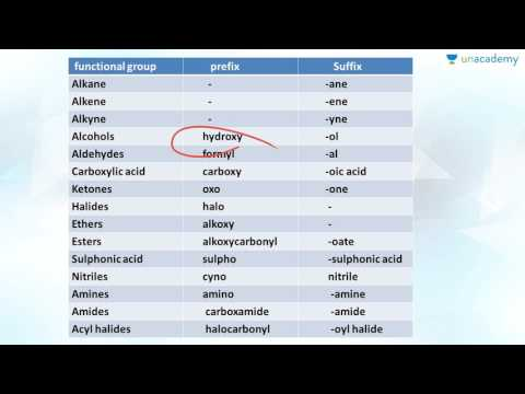 NEET Chemistry: Nomenclature of Organic Compounds - IUPAC Rules