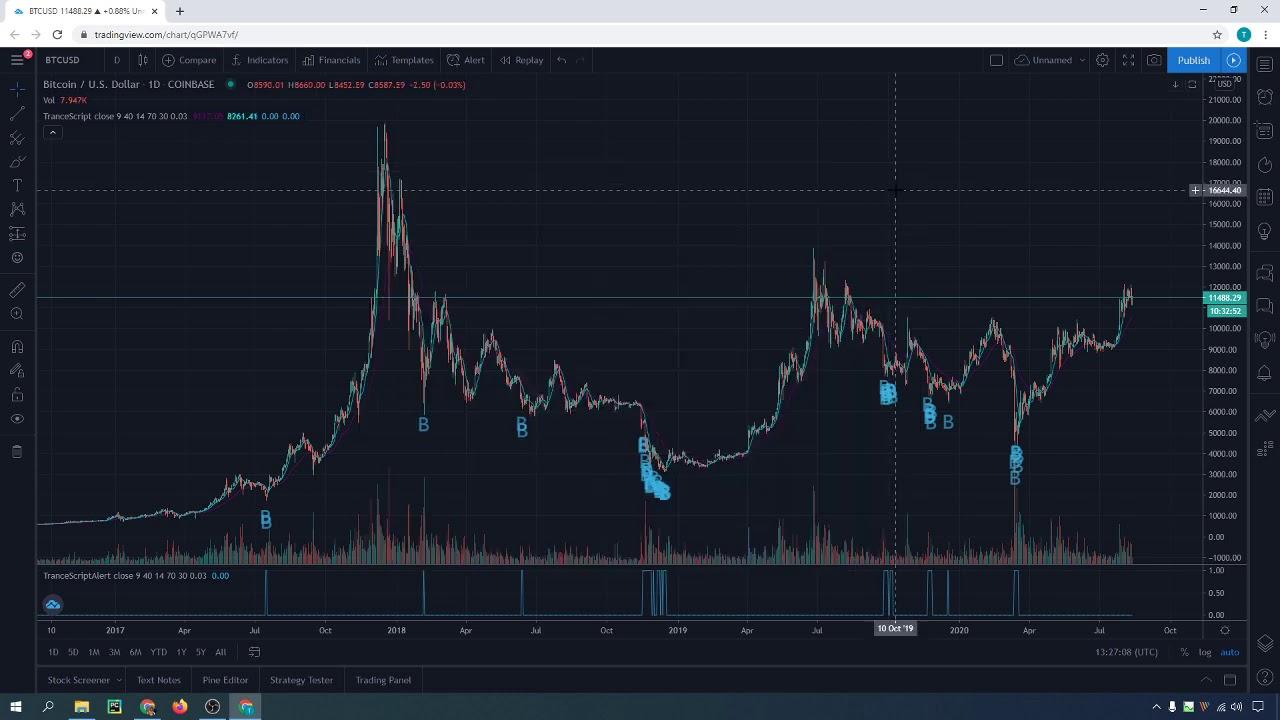 Trance Technical TradingView Indicator