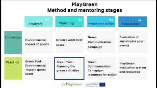 Planning green activities with the green tool - #PlayGreen [PLANNING STAGE PRACTICE RESOURCE]