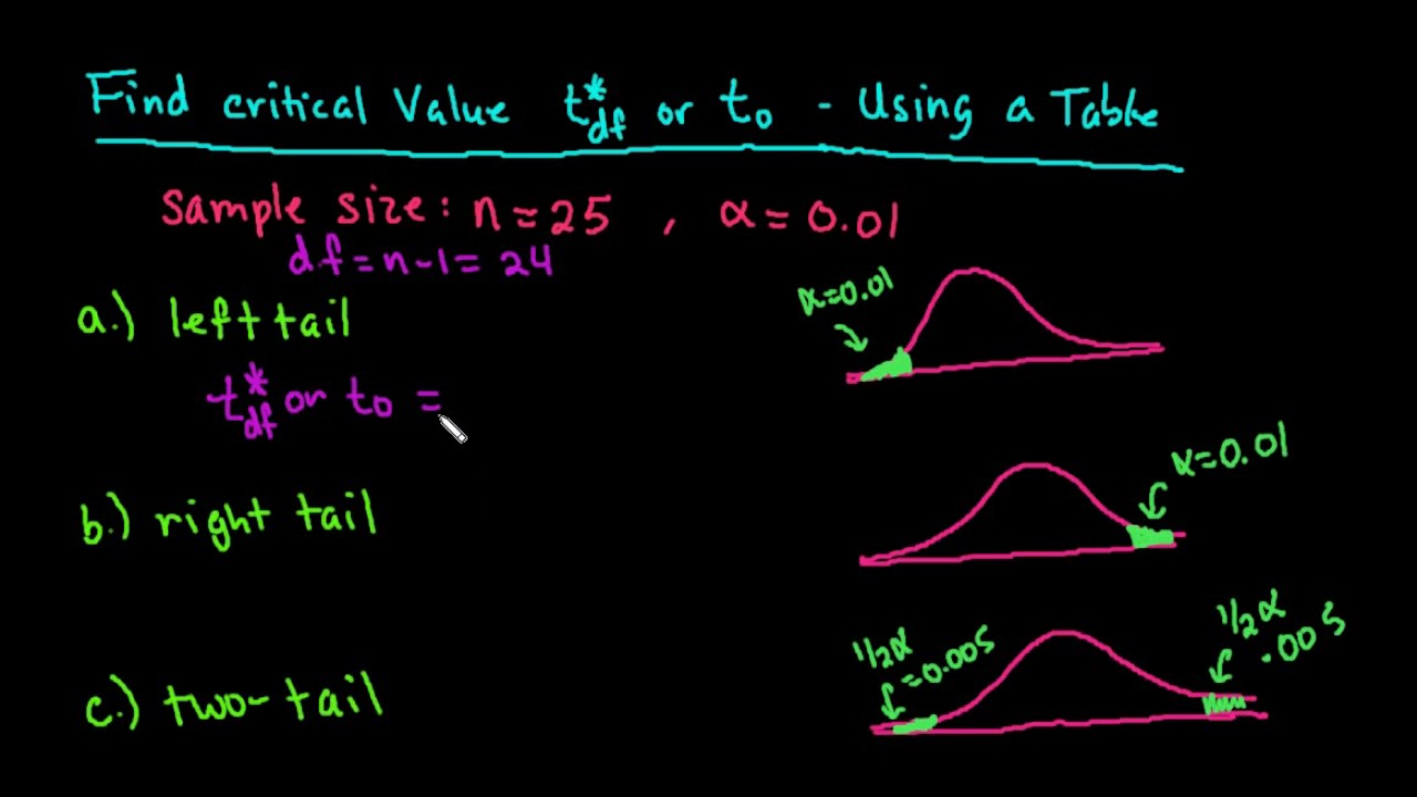 Finding Critical Value T Using A T Table