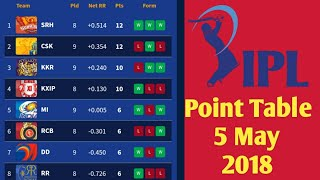 IPL 2018 Updated Point Table 5 May 2018