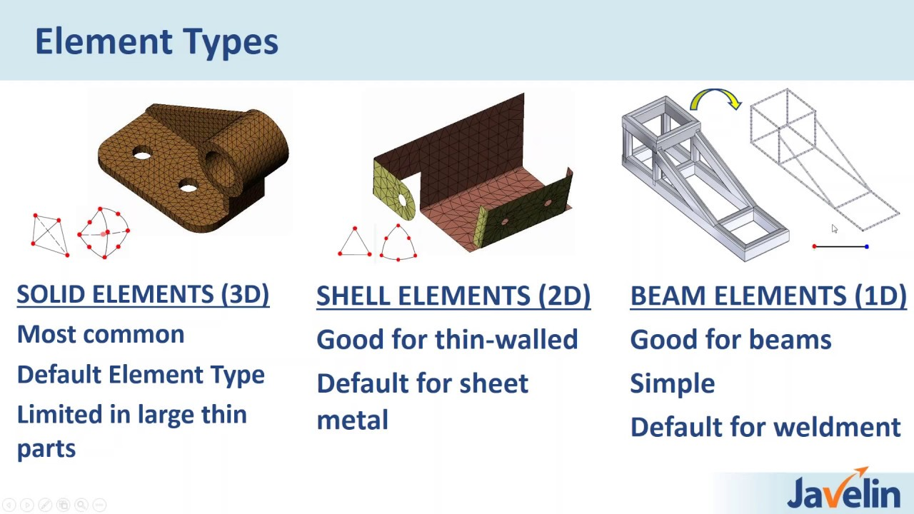 Getting Started With Solidworks Simulation On Demand Webinar Youtube This Excellent Simulator Includes All Components And Electronic
