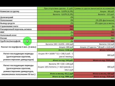 Тинькофф Инвестиции vs. Interactive Brokers