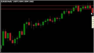 Lesson 02 | Support and Resistance | Free Forex Trading Lessons