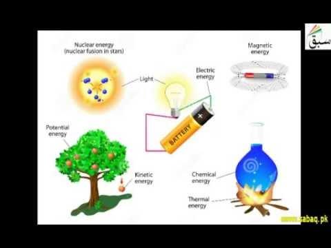Forms of Energy in Urdu
