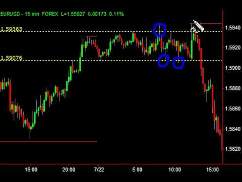 Trading strategies newton
