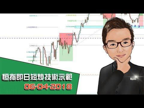 恒指即日短炒技術示範 19-04-2018 - SignalTom投資迷你大學
