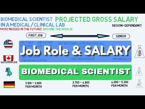 Job Role & SALARY Of A Biomedical Scientist In A MEDICAL LAB | Biomed Master