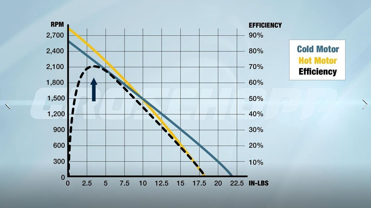 medium resolution of how to choose an electric motor dc motors groschopp