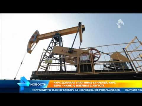 Онлайн графики цен нефти Brent и WTI
