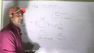 ज्वार- भाटा, सूर्य ग्रहण और चंद्र ग्रहण। ab trick ki jarurat nahi