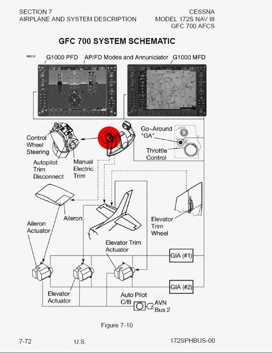 Cessna 172 Dashboard Diagram Spongy Bone Electrical System Schematic Great Installation Of Poh Section 7 Airplane And Systems Description Youtube Rh Com Pitot Static Carb Heat Control