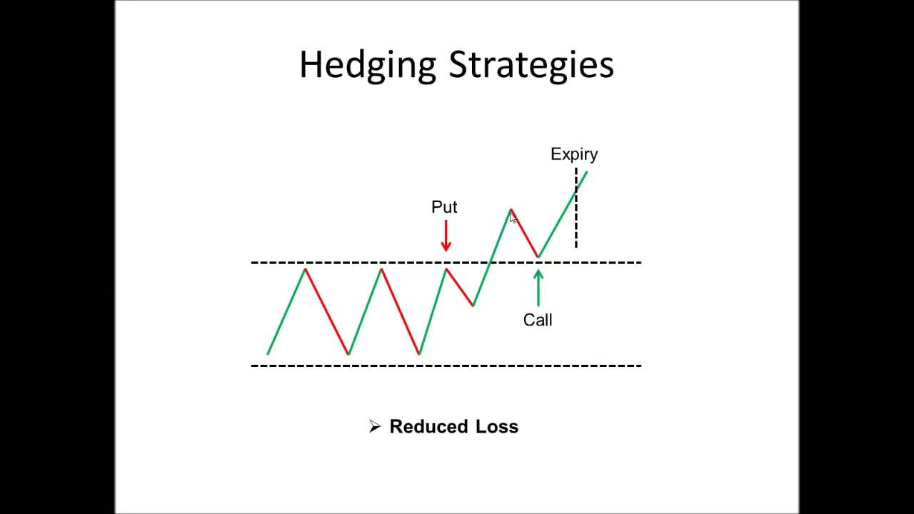 Binary options hedging system
