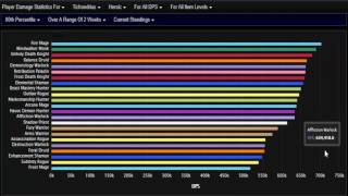 Wow Legion Highest Dps Classes In Nighthold 7 1 5 Youtube