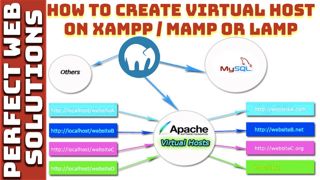 Web Development Tutorial: Learn How To Create Apache Virtual host ...