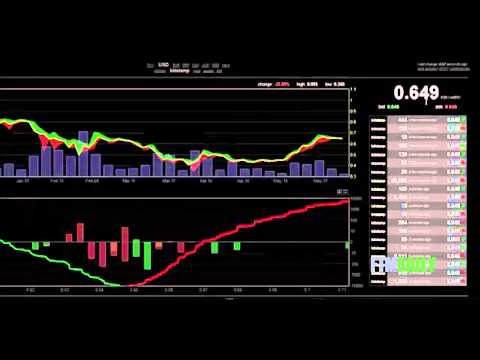 Free Bitcoin Real Time Chart - Bitcoin Real Time Price