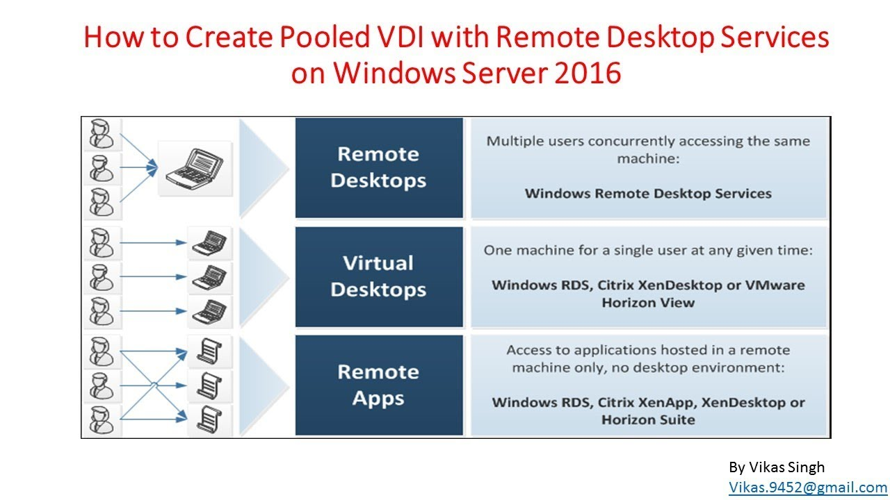 25 - How to Create Pooled VDI with Remote Desktop Services on Windows  Server 2016