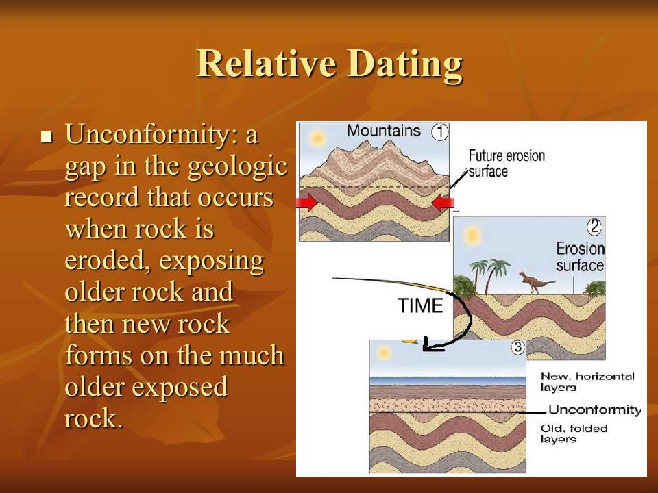 a sentence using the word absolute dating