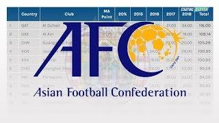 Klub Terbaik Indonesia Menurut Ranking AFC