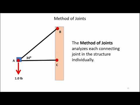 Truss Analysis - Method of Joints