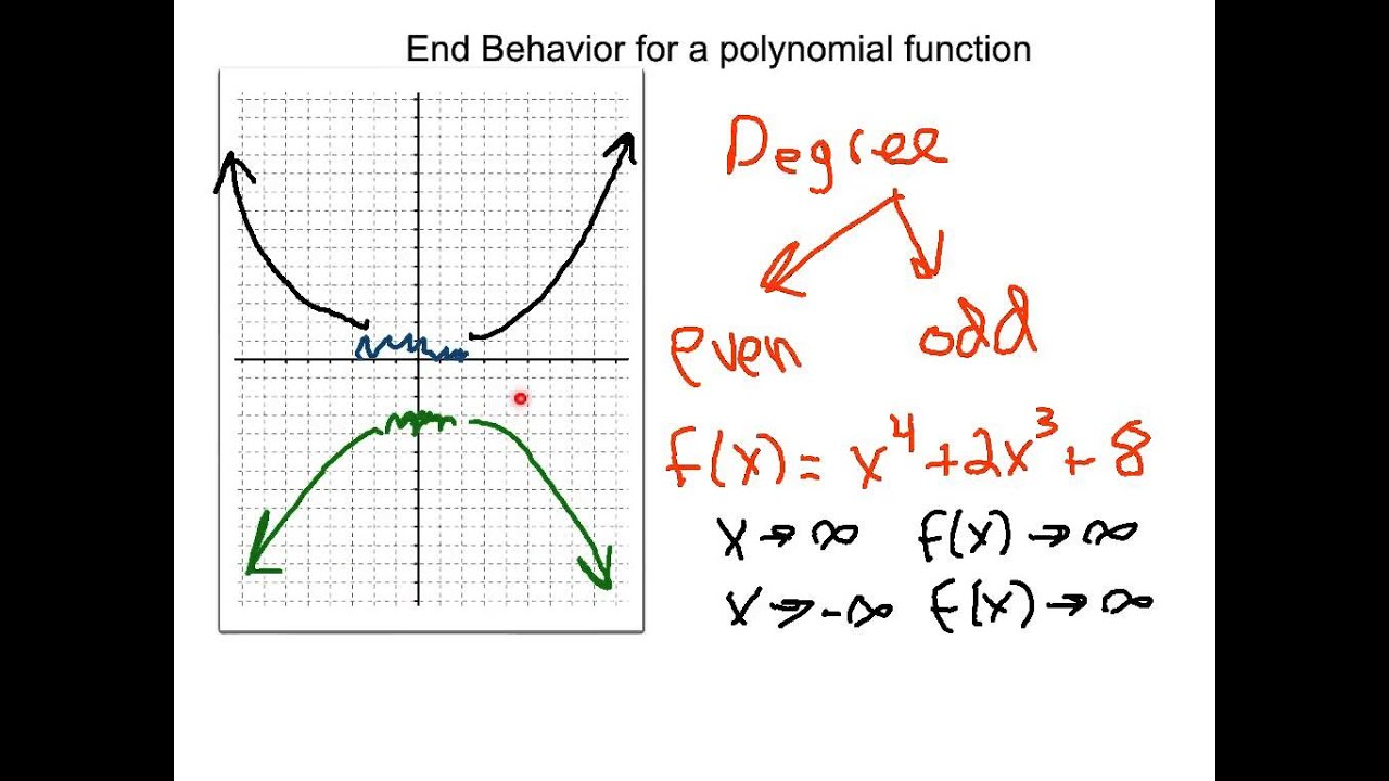 worksheet End Behavior Worksheet end behavior of polynomial functions youtube
