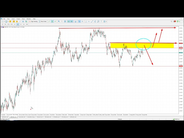 Technical Analysis of 15.09.2021 (MAJORS) | Point Trader Group