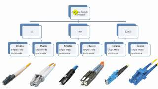 Fiber Optic Connector Types Explained in Details