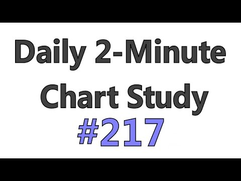 Daily 2-Minute Chart Study #217 – Important RSI Levels