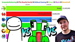Dream vs UnspeakableGaming vs MrBeast Gaming vs MooseCraft vs Shark vs The Royalty Family -Sub Count