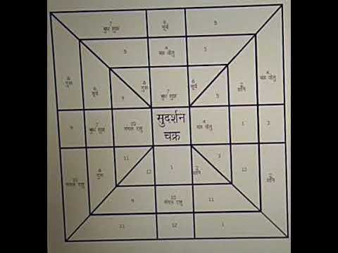 Vedic Astrology-- Sudarshan Chakra Secrets