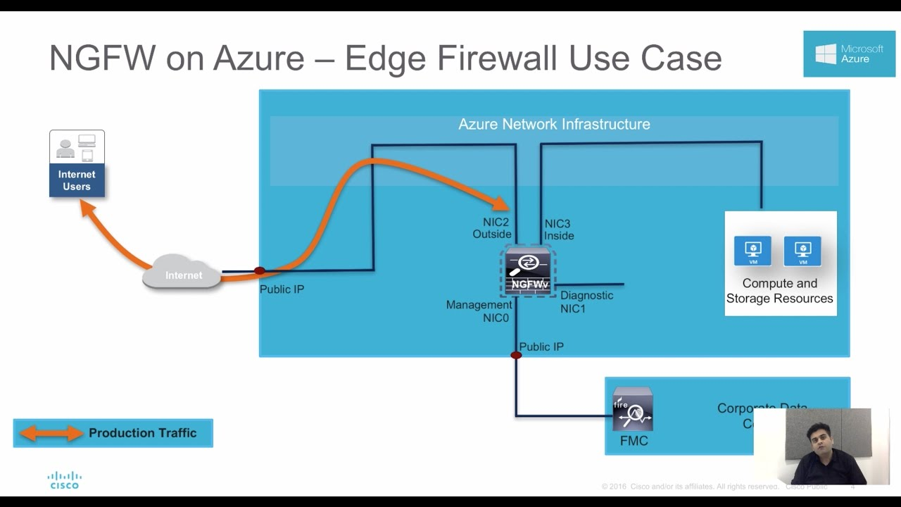Cisco Firepower NGFWv in Azure Deployment