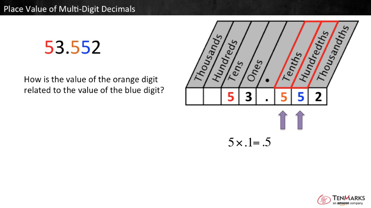 Understanding Place Value in Multi-Digit Decimals: 5.NBT.1