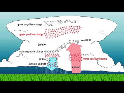 Extreme Earthly Weather in an Electric Universe | Space News