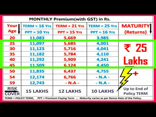 Get 25 Lakhs On LIC Policy Maturity || ???? ?????? Return ???? ???? ??????