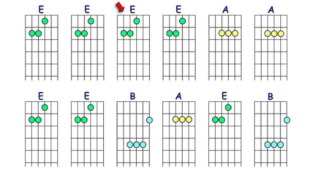 Guitar Chords E Major Position 1 With Backing Track Youtube