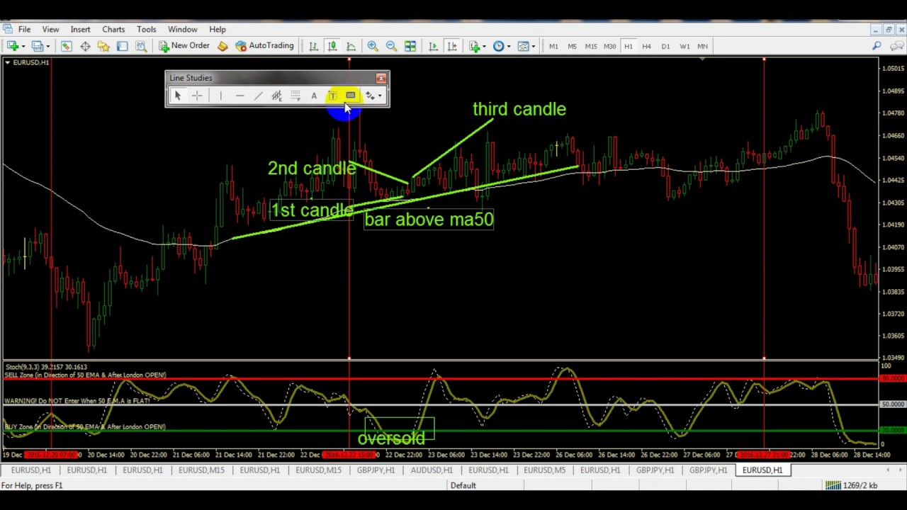 Binary trading strategy on 5 minutes charts