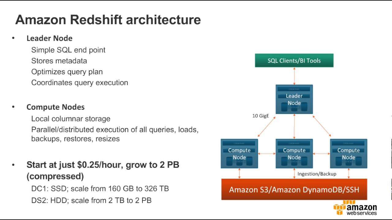Migrate Your Data Warehouse to Amazon Redshift - September Webinar Series