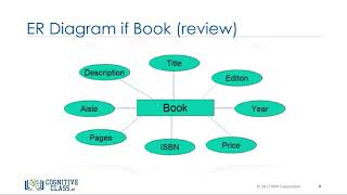 Types of Relationships - Databases and SQL for Data Science by IBM #9