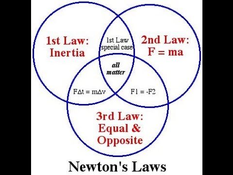 newton's law of motion.. - YouTube