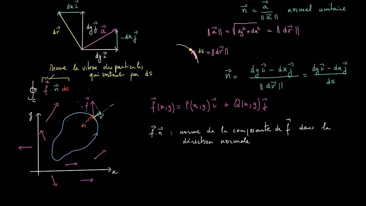 Théorème de la divergence en 2D - YouTube