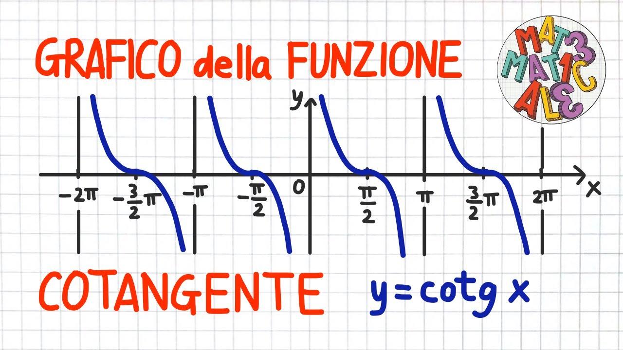 GRAFICO della FUNZIONE COTANGENTE y=cotg x