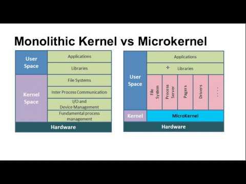 Types of Kernel